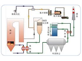 SCR喷雾系统设备