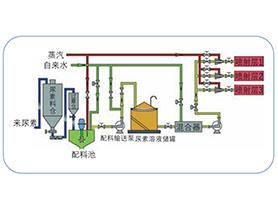 SNCR系统喷雾设备