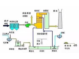 氧化镁法工艺介绍